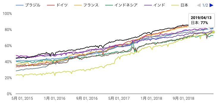 世界各国における Chrome での HTTPS の使用状況